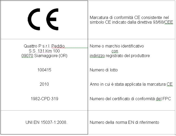 Etichetta marcatura CE